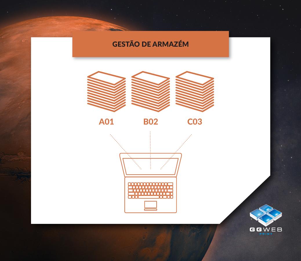 GGWEB Marte: Gestão de Armazém